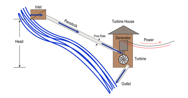 Micro-Hydro System Design for Off Grid Energy