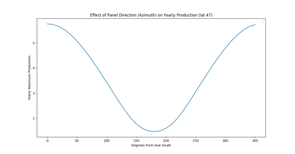 Effect of Solar Panel Direction on Yearly Power Production