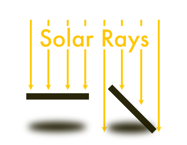 Effects of Solar Panel Tilting Diagram