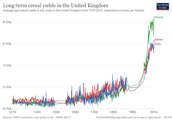 Long Term Cereal Yields
