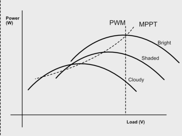 Why MPPT Charge Controllers Can Be More Efficient