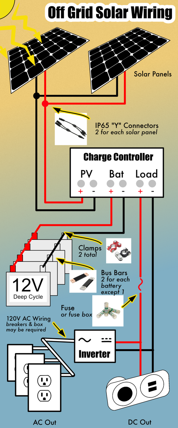 Off Grid Solar Power System Wiring Diagram from offgridpermaculture.com